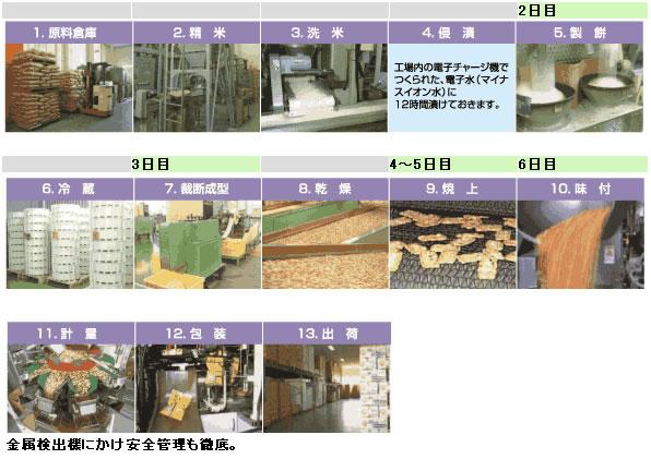 植垣米菓の工場製造